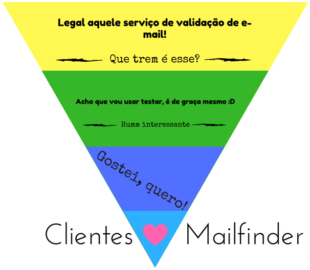 post-lead-mailfinder-funil-divertido